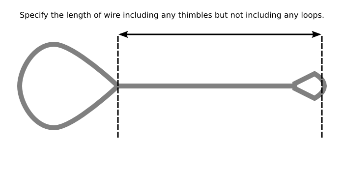 How to measure the length of wire: include any thimbles but not any loops