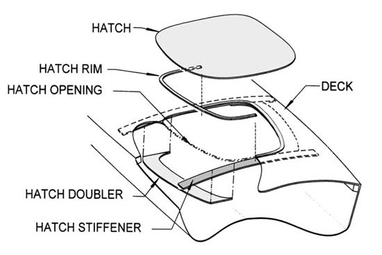 Diagram of a Chesapeake kayak hatch
